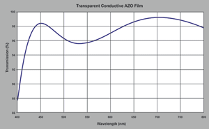 transparent conductive AZO graph